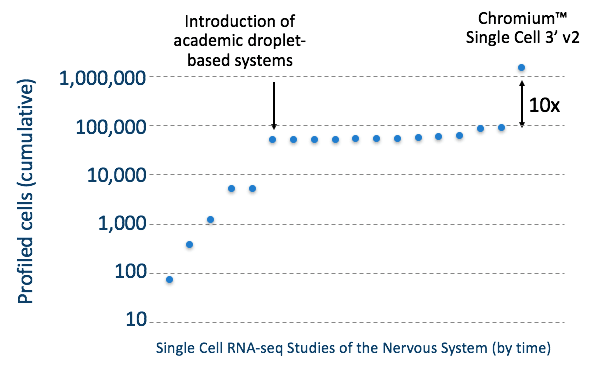 Approximate cumulative number of cells profiled in scRNA-seq literature (up to Oct 2016).
